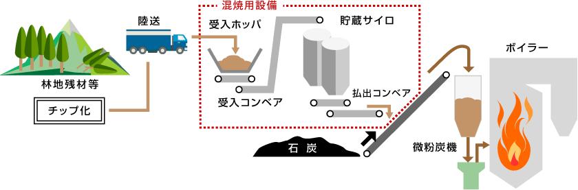 九州電力 バイオマス発電