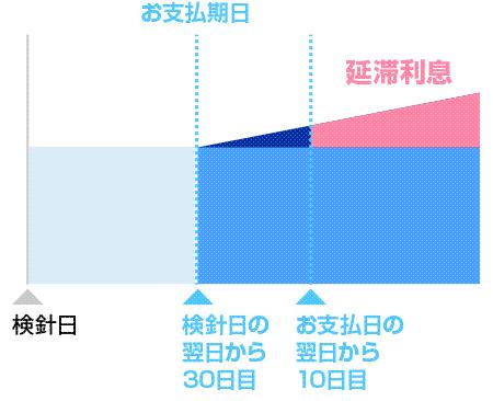 九州電力送配電 延滞利息制度について